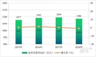 """连续四年全市节能考核第一!""""十三五""""期间盐田万元GDP能耗累计下降16.2%"""