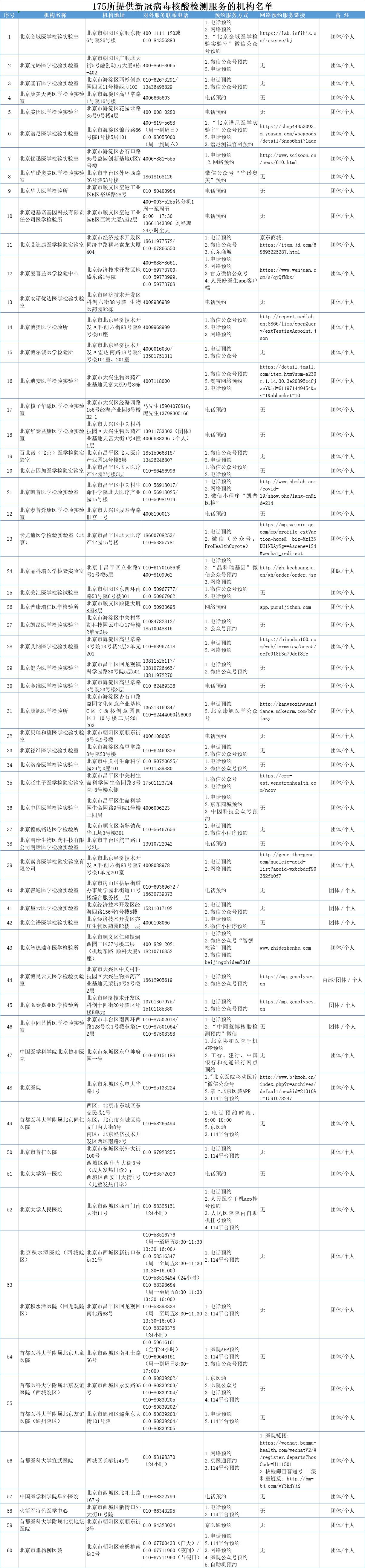 高德注册,核酸检测高德注册机构增至175家可预图片