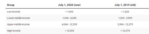 世界银行发布最新国别收入分类,非洲多国调整位次