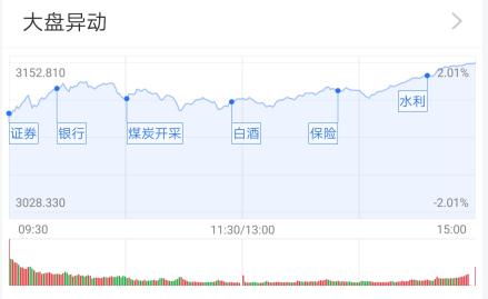 基金收评:A股全线大涨 公募对此怎么看?