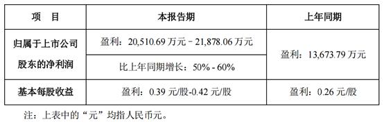 摩天开户份预计上半年净利润同比最摩天开户高图片