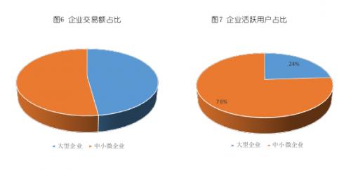 用户数占比76% 交易额占比52% 中小微企业已成数字化采购市场主力军