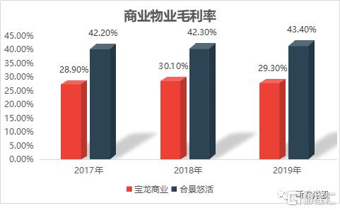 合景悠活IPO:毛利率暴增15% 合景泰富关联收入近50%