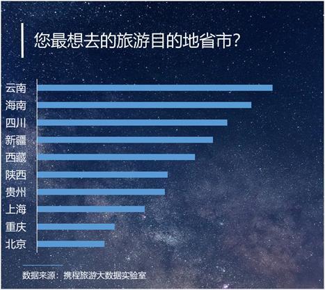 调查报告:国人依然愿意花钱旅游 云南、海南、四川最受欢迎
