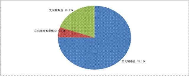 大力引进培育龙头文化企业,东莞文化产业增加值仅次广深