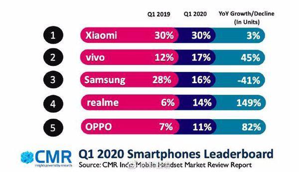 中国手机品牌在印度受重创:Q2 市场份额将下降 小米或损失最严重