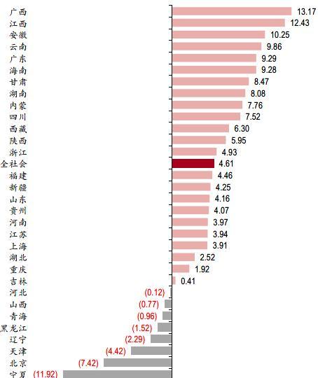 31省份5月用电量恢复盘点:广西等3省两位数增长 8地仍然负增长