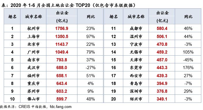 上半年土地出让金TOP20成交总额13763.8亿