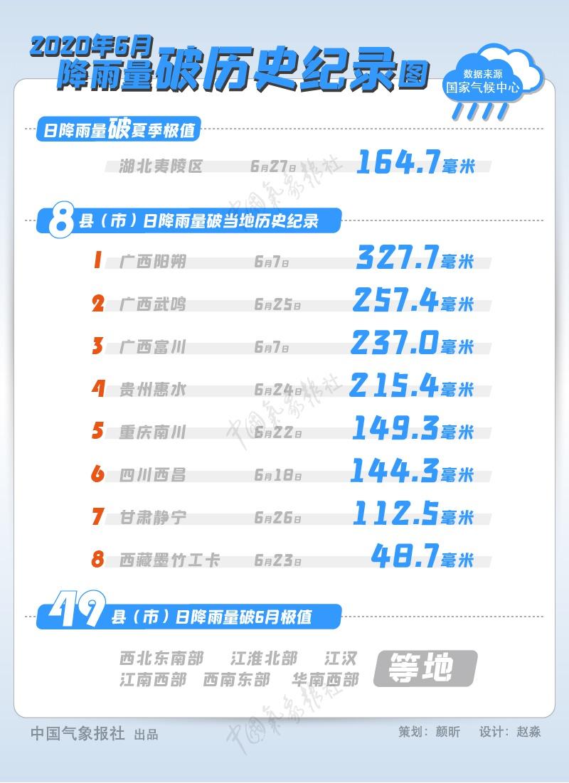 摩天招商:成县市出现暴雨多地降雨量摩天招商破历史图片