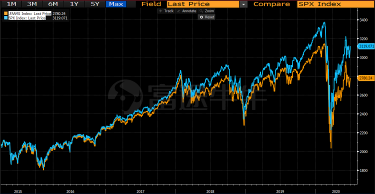 美股核心资产周报 | 贝佐斯笑了!亚马逊连涨九周;谷歌终于重回一万亿