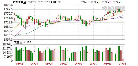 国际金价微跌 跌幅为0.15%