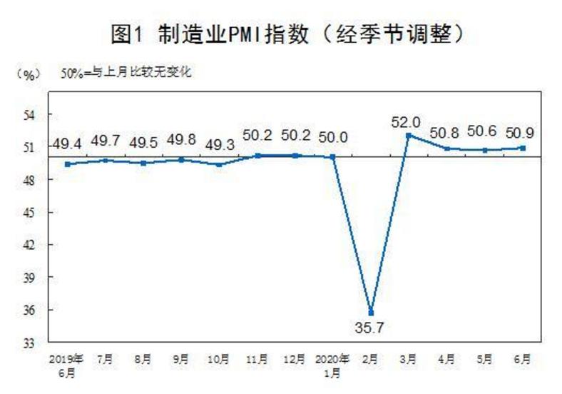 PMI连续4月站上荣枯线 外界看好中国经济复苏态势