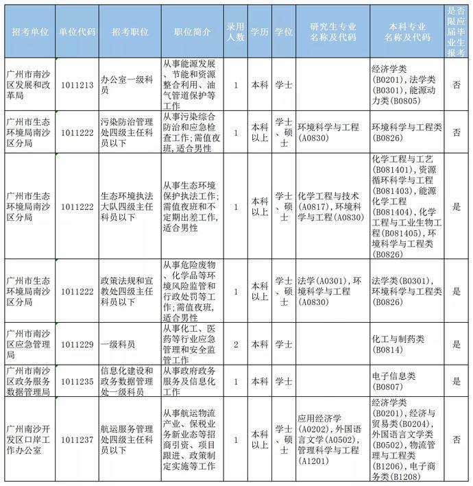 广东省考今日开始报名!南沙这些岗位等你来