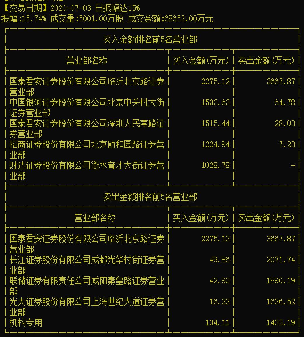 威华股份获宁德时代大单前涨停,屡次股价大涨+利好公布有何玄机?