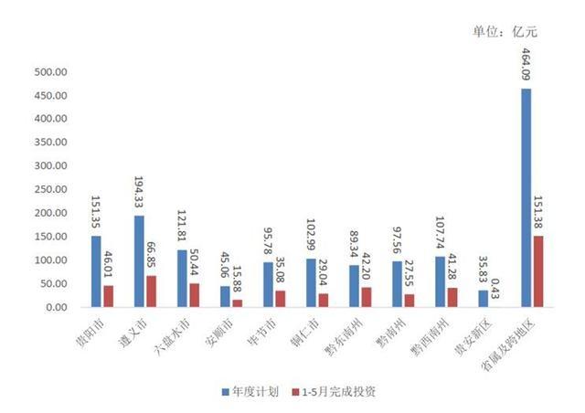 1-5月贵州省重大工程项目完成投资2821.12亿元