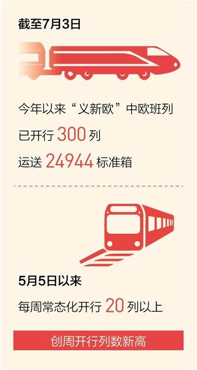 """""""义新欧""""中欧班列发送量同比增151.1%"""