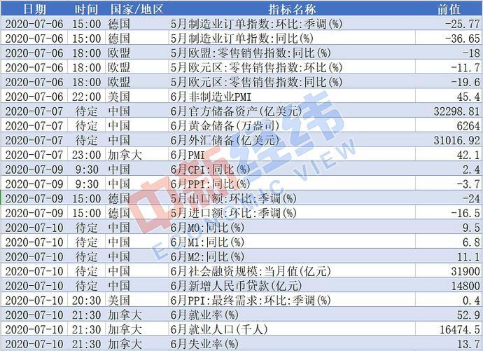 【重磅财经前瞻】中国公布6月CPI、PPI 19只新股扎堆申购