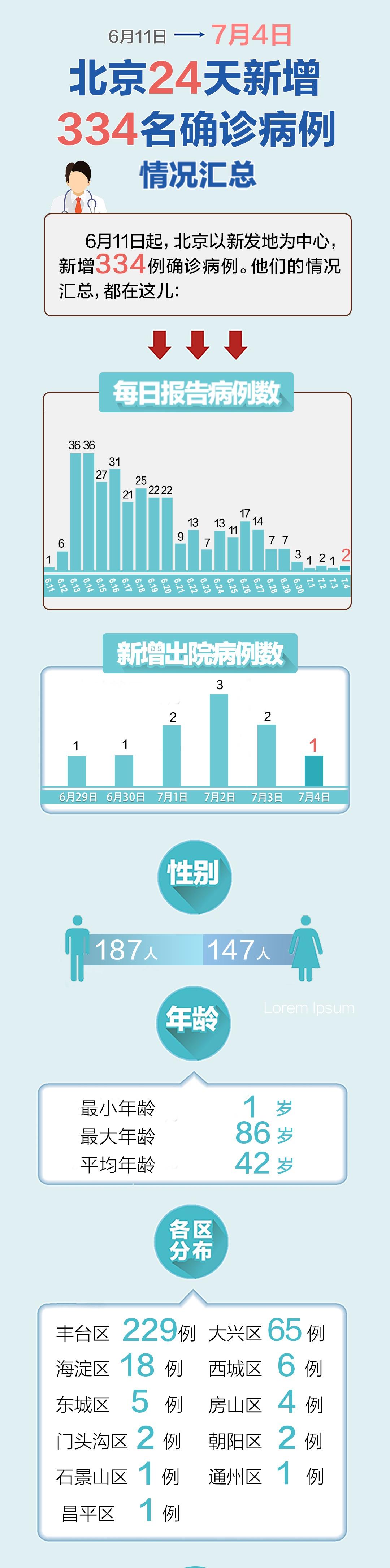 一图尽览:北京334例确诊病例情况汇总 涉及这些地点图片