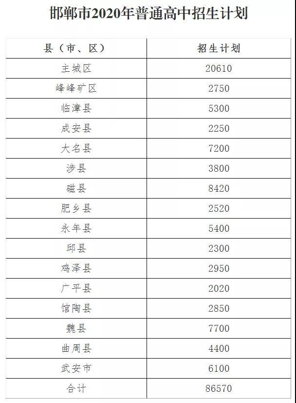最新!河北邯郸发布2020年普通高中招生计划