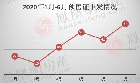 半年报 石家庄上半年共下发222张预售证 长安鹿泉大热