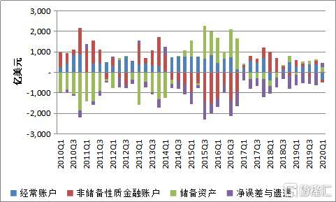 张明:数十年来国际收支首现双逆差,短期内持续可能性不大