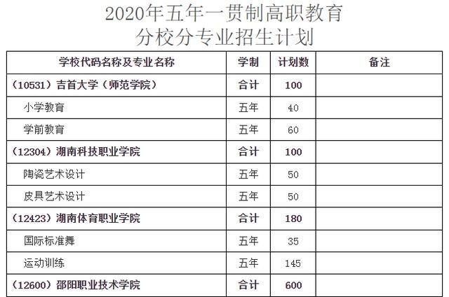 初中生可直接读大专,湖南五年制高职招生计划来了