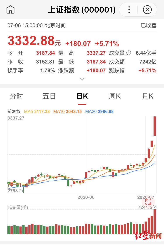 乘风破浪的股市!沪指暴涨近6%,200多只个股涨停,券商服务器挤爆