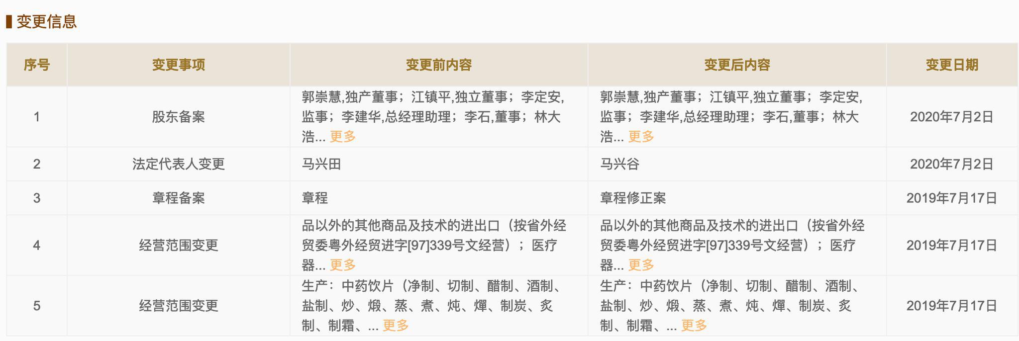 [股票配资]兴股票配资田卸任康美药业法定代图片