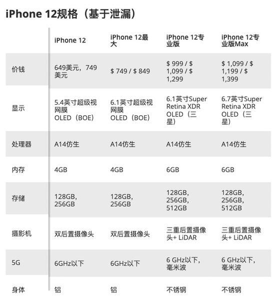 iPhone 12今年只有乞丐版