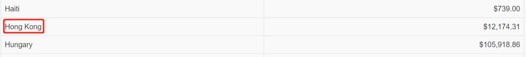 加拿雄师事物资出口数据,图源:加拿大当局官网