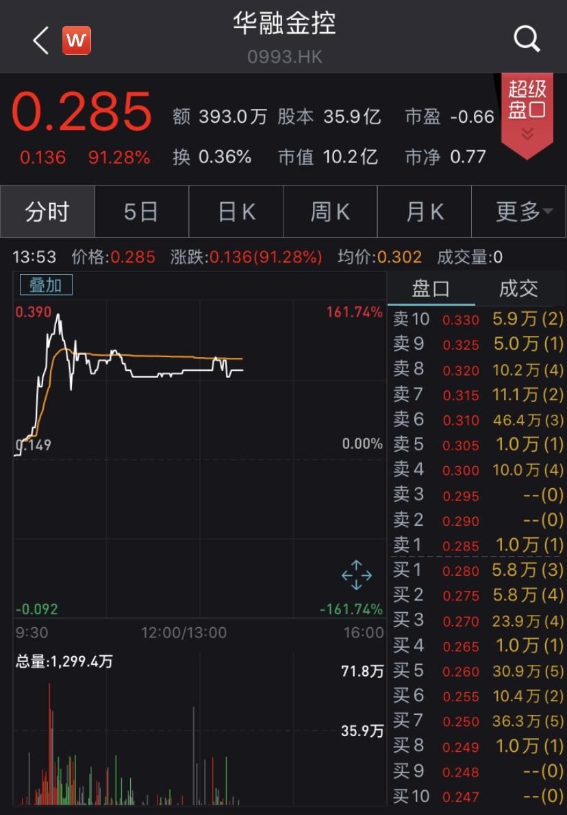 华融金控拟私有化华融投资,复牌后股价急涨逾140%