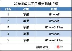 发布近四年 iPhone7借力下沉 持续走俏二手市场
