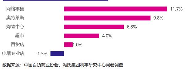 【杏悦】家百货去年网络零售杏悦增长率最高疫图片