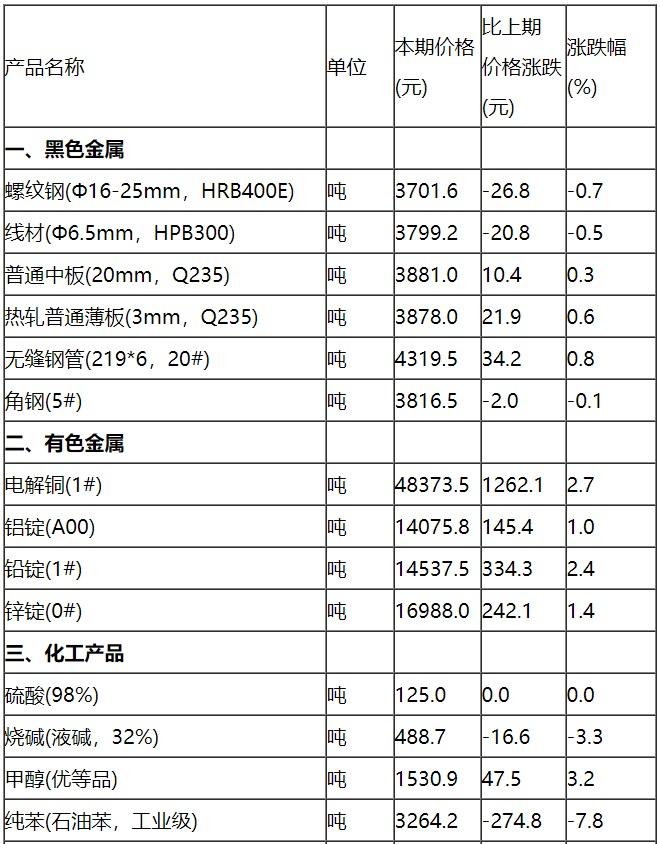 【杏鑫注册】旬23种杏鑫注册生产资料价格上涨图片