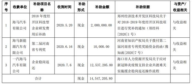 海马汽车及下属子公司获政府补助1454.72万元