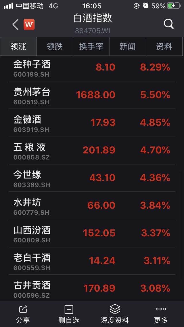 白酒板块继续暴涨,贵州茅台股价盘中一度站上1700元关口