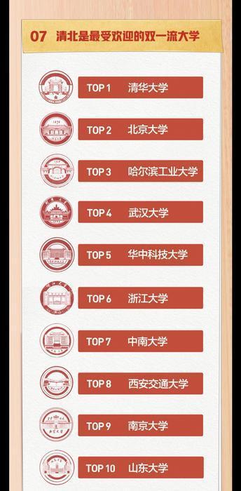 """头条搜索发布高考数据报告 西安交大位居最受欢迎""""双一流""""大学第八位"""