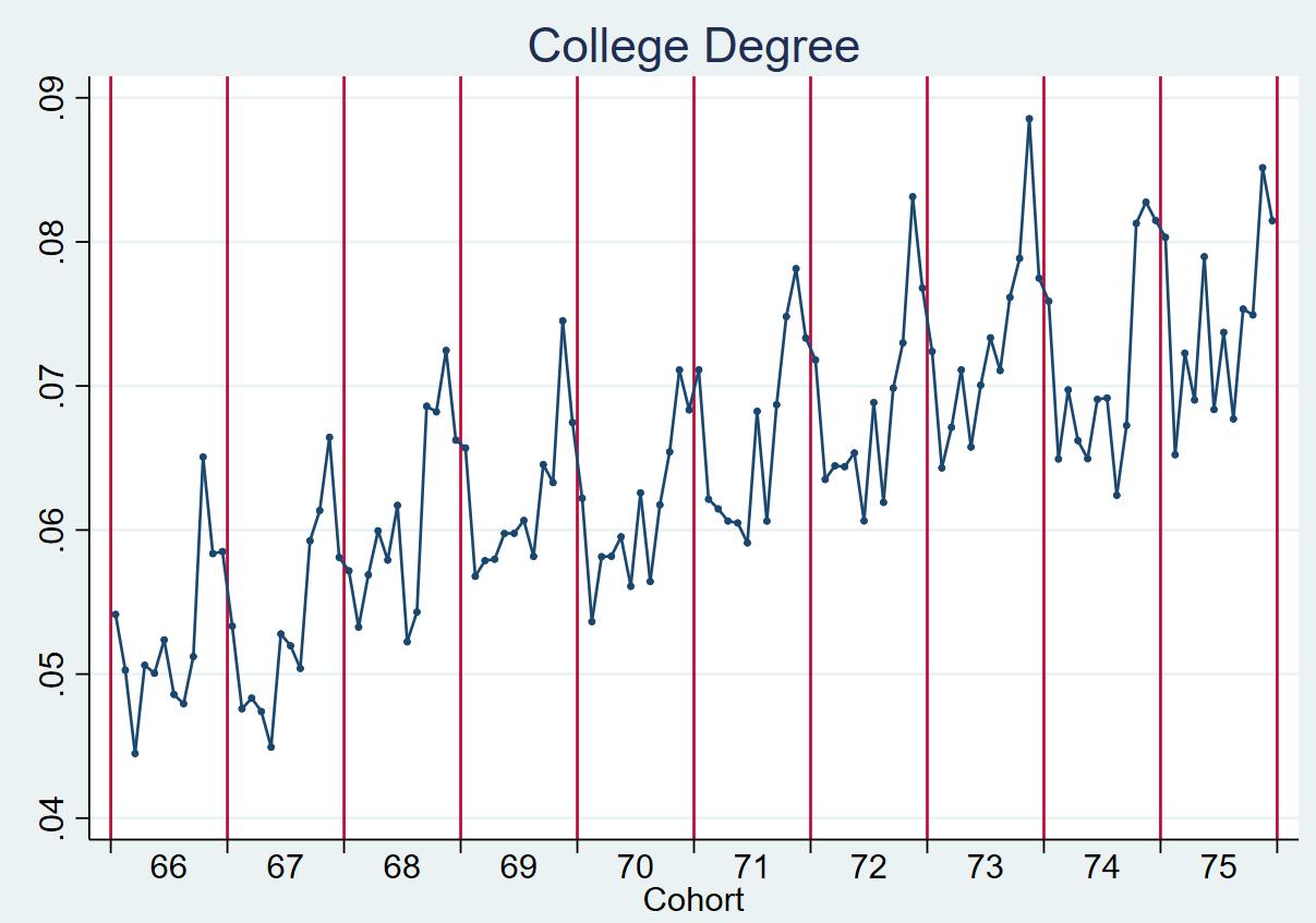 暨南大学丨生育与入学时机选择对个人成就的影响