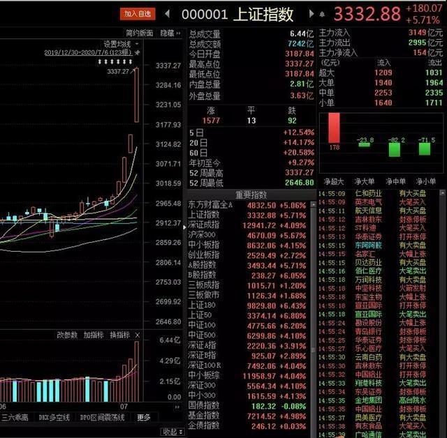 """A股""""井喷""""!全球""""资产荒""""引发对中国资产价值重新评估"""
