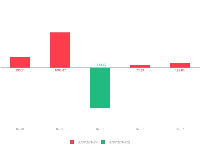 快讯:美盈森急速拉升5.10%主力资金净流入129.85万元(dev)