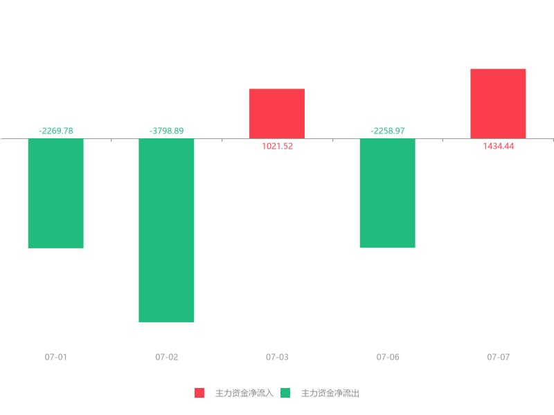 快讯:英维克急速拉升9.40%主力资金净流入1434.44万元(dev)