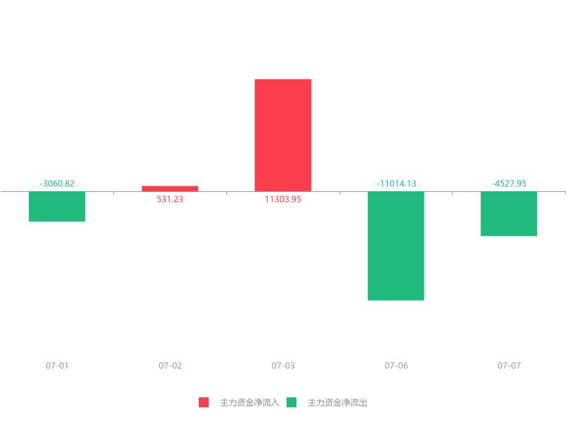 快讯:新力金融急速拉升5.38%主力资金净流出4527.95万元(dev)