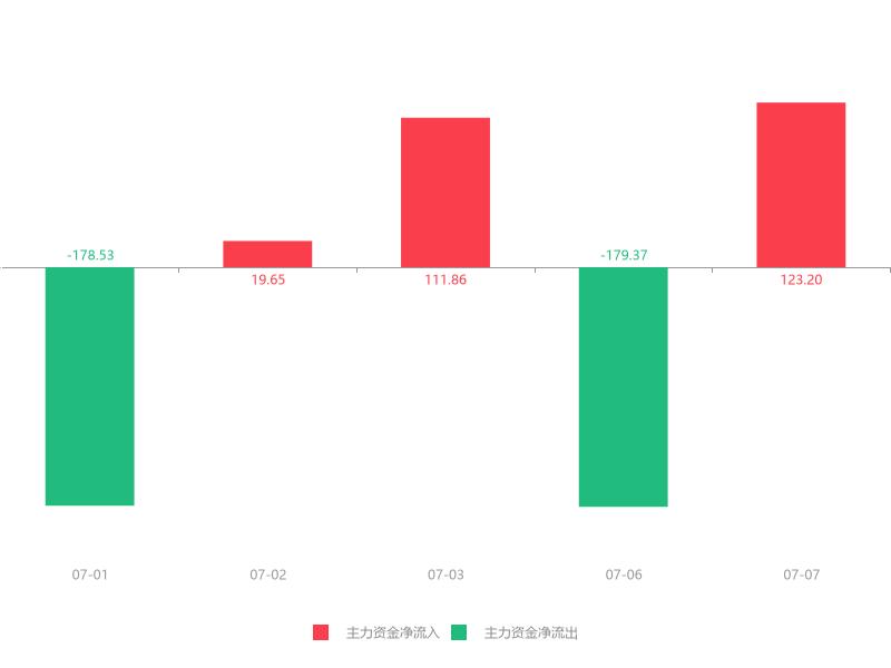 快讯:恒立实业急速拉升6.06%主力资金净流入123.20万元(dev)