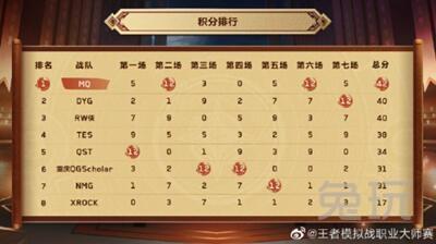 虎牙王者模拟战大师赛总决赛:烛龙决战时刻接连失误,NMG不敌MQ错失冠军