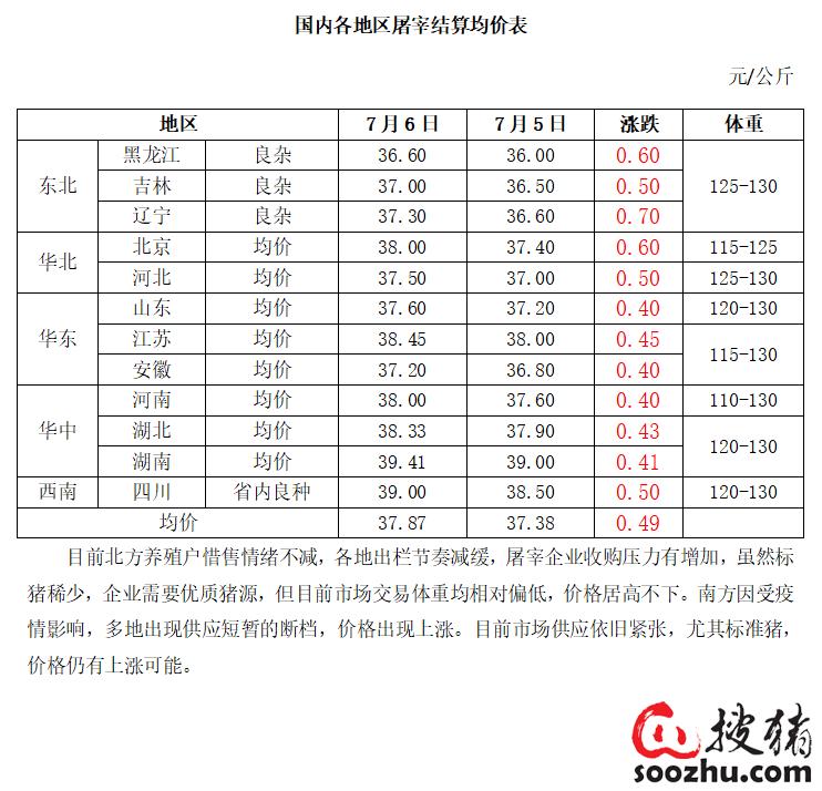 7月7日屠宰日评:供应紧张 价格上涨