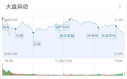券商股分化、白酒股回归 公募:可长线布局A股