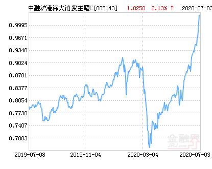 中融沪港深大消费主题灵活配置混合C基金最新净值涨幅达3.34%