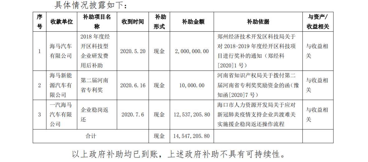 海马汽车再获1454万元政府补贴,上半年累计销售新车6529辆
