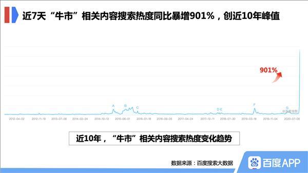 """百度搜索大数据看""""牛市"""":80后最爱搜""""股票入门知识"""" 开户意愿高涨"""