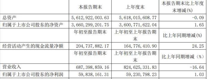 益佰制药涉行贿案 去年营收34亿元销售费用18亿